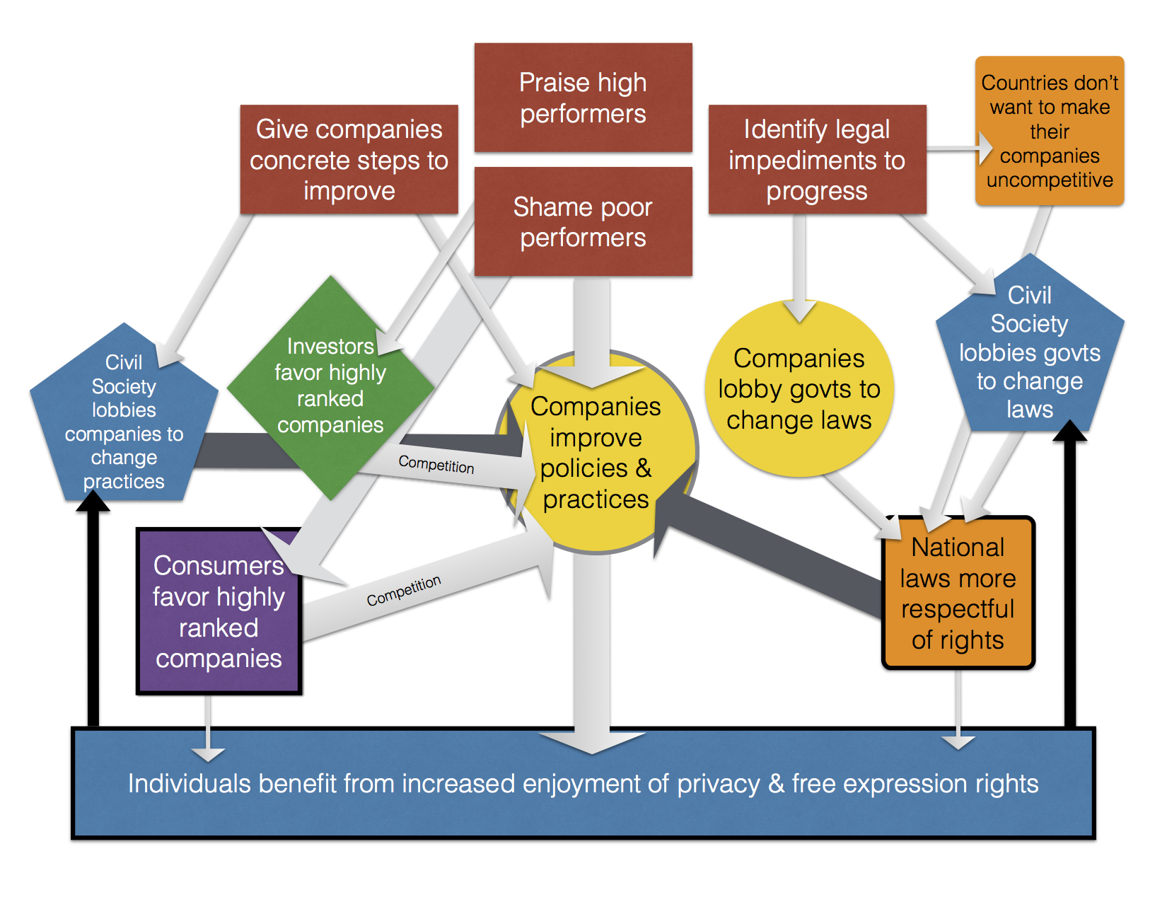 Figure 1: Ranking Digital Rights process map